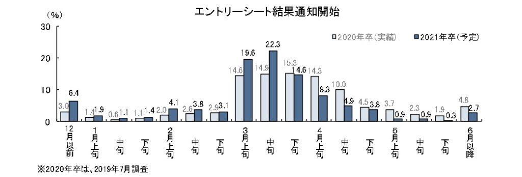 調査データグラフ