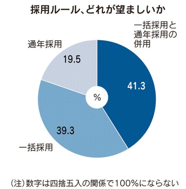 採用ルールについての調査グラフ